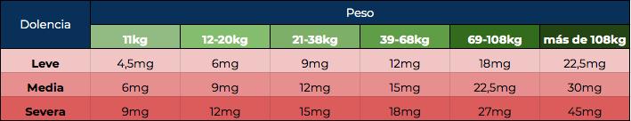 Dosis CBD según peso y dolencia · NaturalTotal