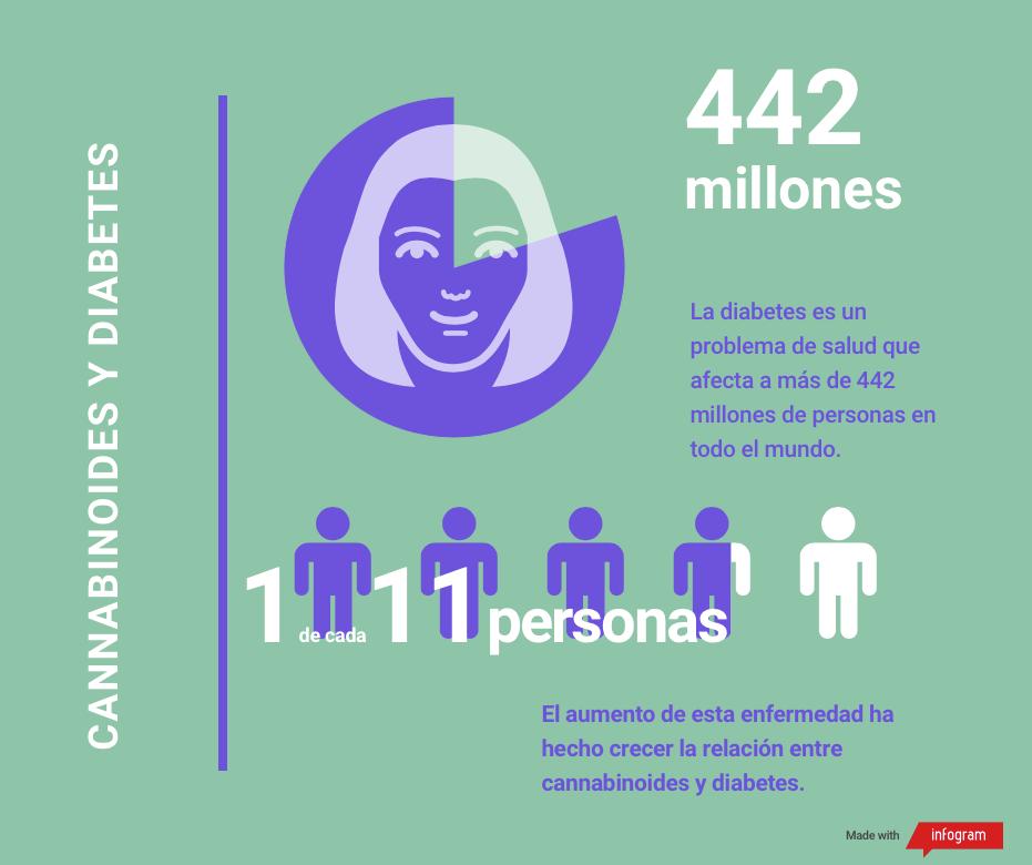 diabetes_cbd_infogra_1